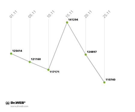 Частота срабатываний антивирусного сканера Dr.Web дляAndroid в ноябре 2013 года