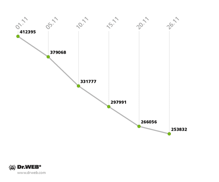 Частота срабатываний антивирусного монитора Dr.Web дляAndroid в ноябре 2013 года