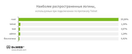 graph #drweb