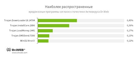 По данным статистики Антивируса Dr.Web #drweb