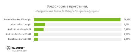 По данным бота Dr.Web для Telegram февраль 2017 года #drweb