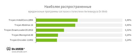 Statistic #drweb