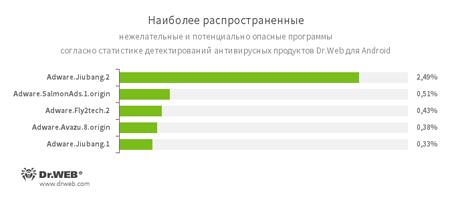 По данным антивирусных продуктов Dr.Web для Android