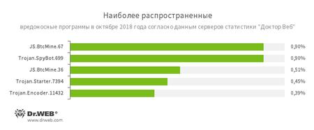 По данным серверов статистики «Доктор Веб» #drweb