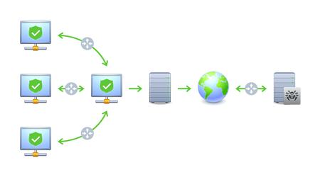 Схема антивирусной сети при использовании прокси-сервера